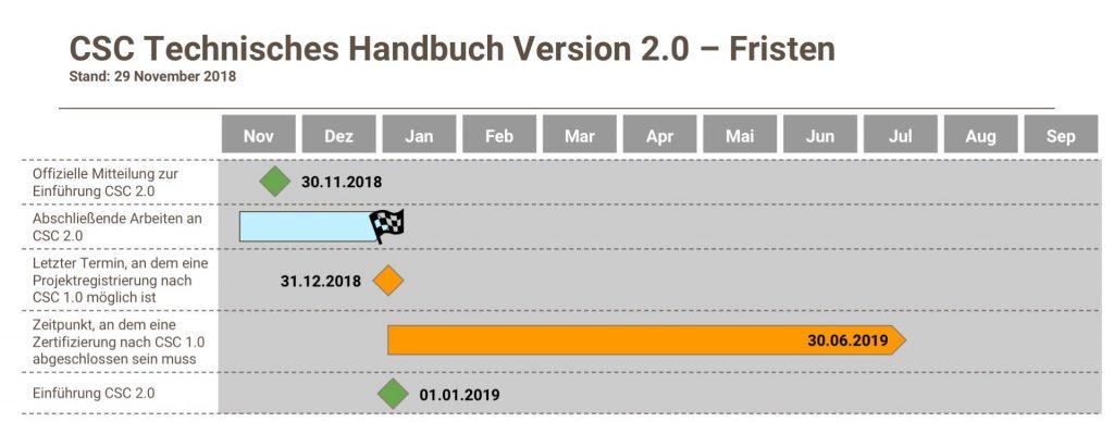 Zeitplan Technisches Handbuch Version 2.0